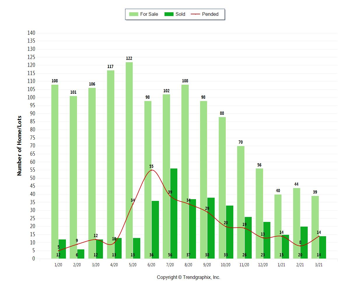 Methow Valley real estate sales reports March 2021
